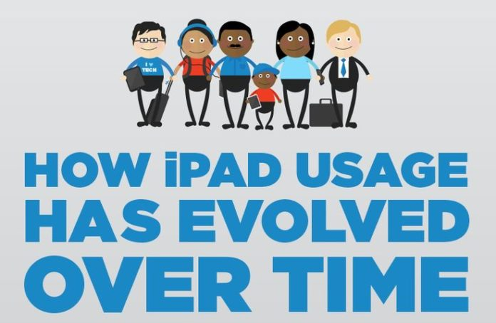 How Ipad Usage have evolved over the years prof pics