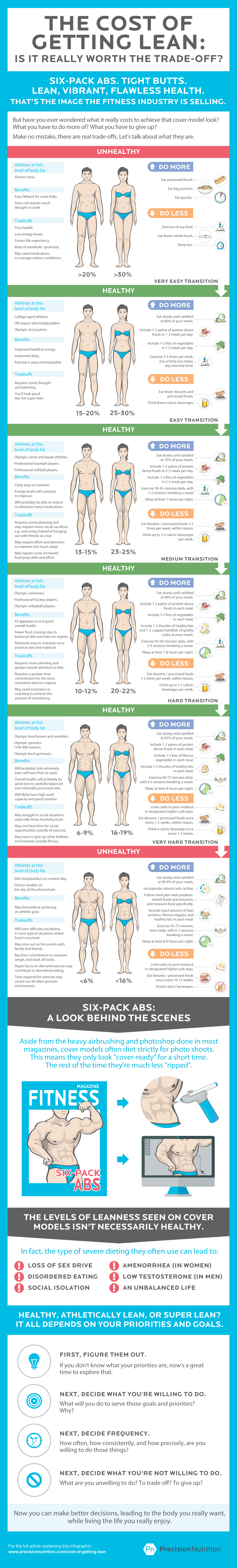 Can you pay the price for getting lean? this infographic shows you how