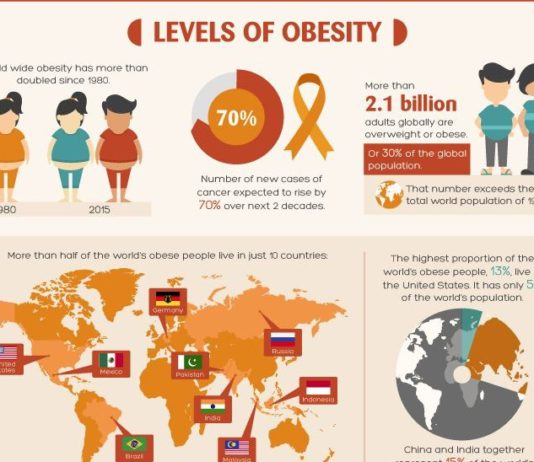 Research has shown that being overweight can be a significant cause of cancer. Losing weight will not only make you look and feel better, it can also help you to prevent cancer, one of the leading causes of death in the world today. This infographic gives you details of what you need to do
