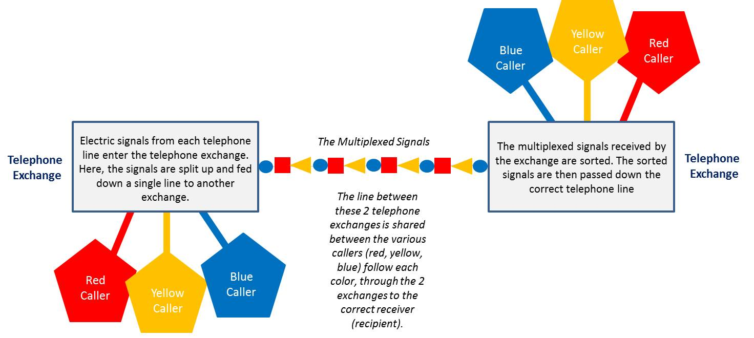 Multiplexers for sorting calls - how telephone works