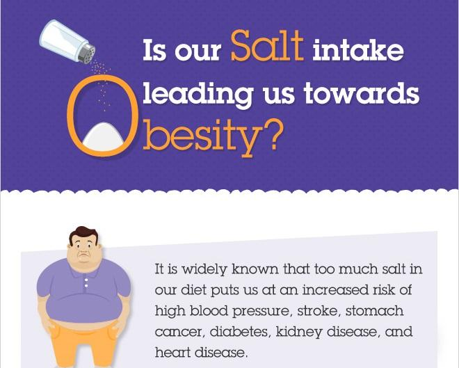 Salt is well-known as a contributing factor to high blood pressure and heart disease, but new research has highlighted its effects on obesity. Obesity has turned in a worldwide epidemic responsible for many health conditions. In 2014, the World Health Organisation reported that 1.9 billion adults aged 18 years and older were overweight, and of these adults, over 600 million were obese.