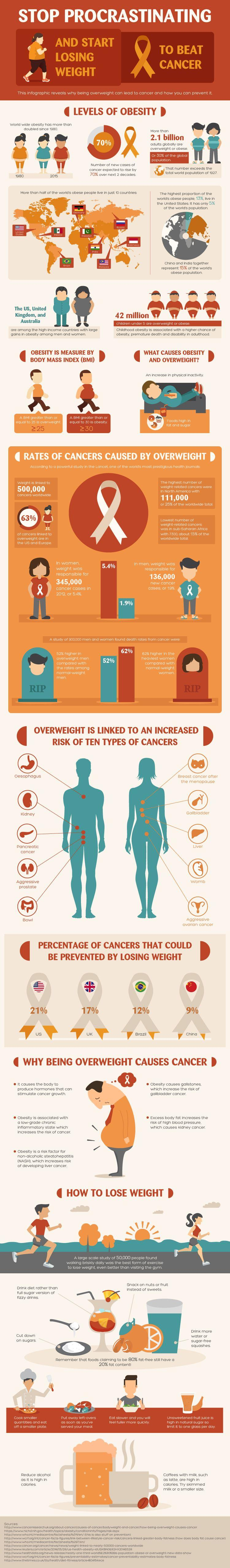 Record numbers of people are now overweight or obese. Research has shown that being overweight can be a significant cause of cancer. Losing weight will not only make you look and feel better, it can also help you to prevent cancer, one of the leading causes of death in the world today.
