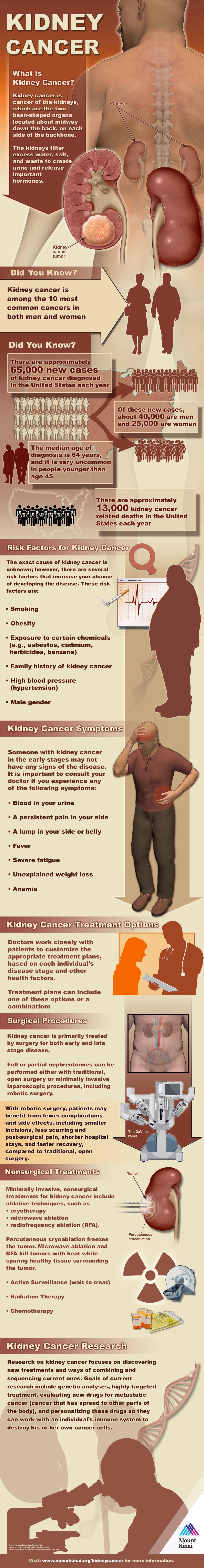 kidney ccancer