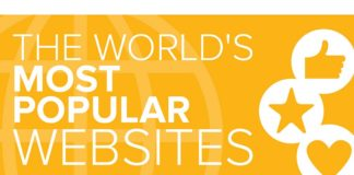 Have you heard of Alexa ranking? Based on a combined measure of page views and unique site visits, Alexa identified the world's Top 10 websites. Can you guess which sites are in the Top 3? This infographic gives details of world's most popular websites.