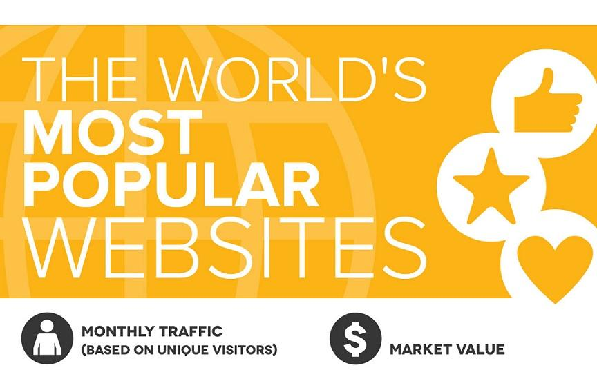 most visited sites in the world 2016