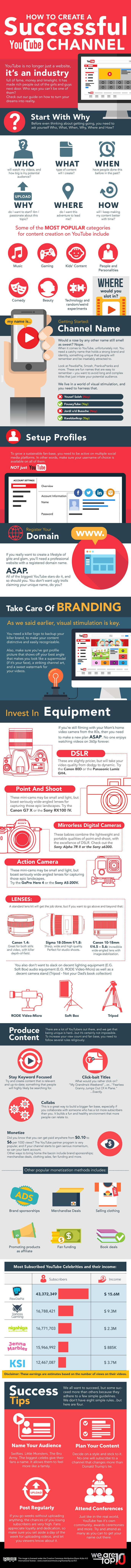 YouTube viewership is now finally taking over the traditional television industry. But, what is even more exciting is that YouTube is open to everyone and anyone can start uploading videos. Want your YouTube channel to be successful? Check this infographic