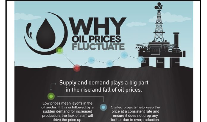 Oasdom Why oil prices fluctuates