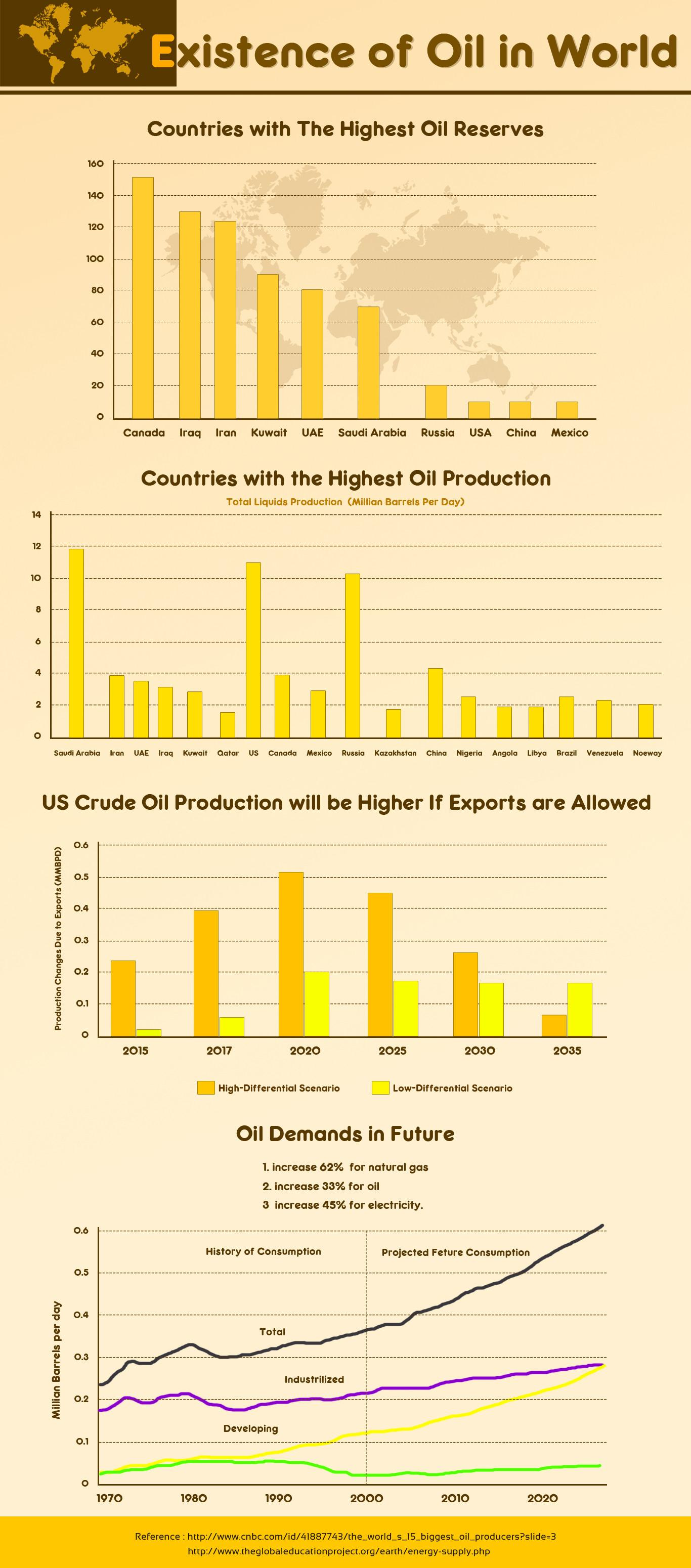 This infographics is about the proportion of oil and its products around the world. It also describe the exports and import strategies of different nation.