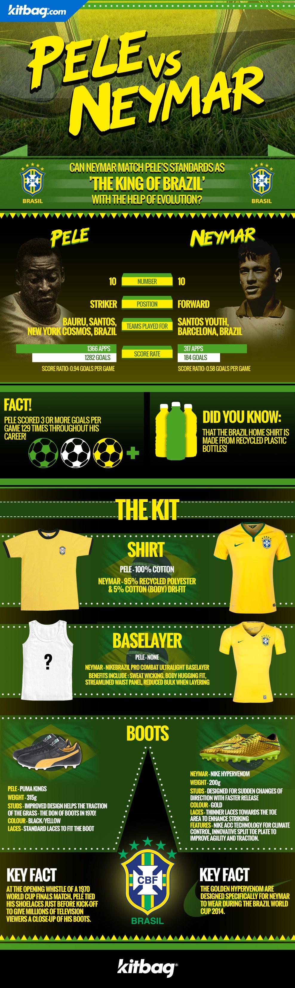 Oasdom.com - King of brazil - Pele vs Neymar