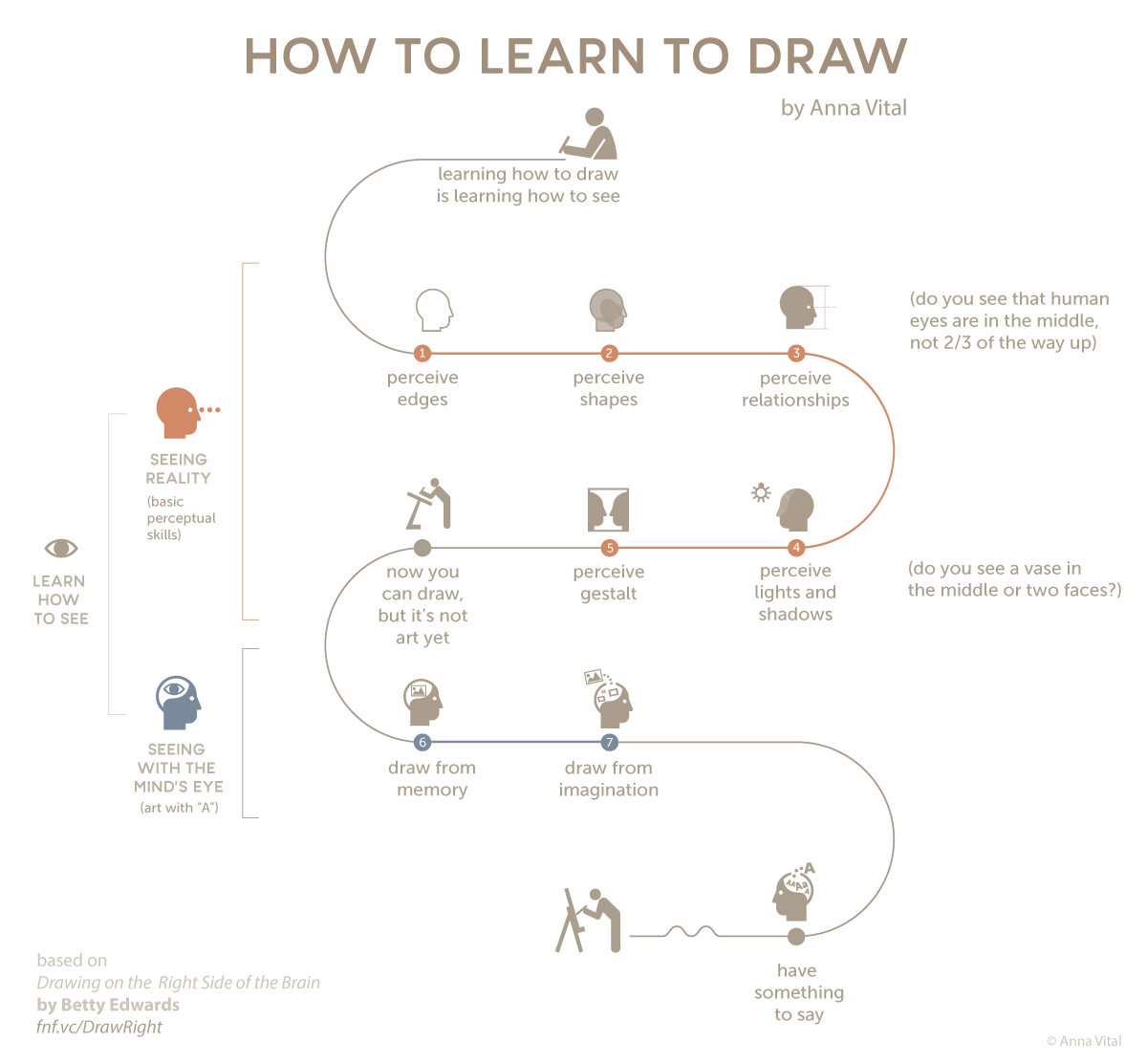 """Have you ever wondered why most adults draw at a seventh grader's level? One of the reasons may be that learning how to draw has a prerequisite that most people don't learn in school - learning how to see. It's too obvious, perhaps. And yet elusive. """"See what, exactly,"""" you might ask."""
