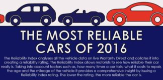 The Reliability Index analyses car data on live Warranty Direct and collates it into creating a reliability rating. For example, German cars has been overtaken by Japanese cars. Check this infographic for analysis