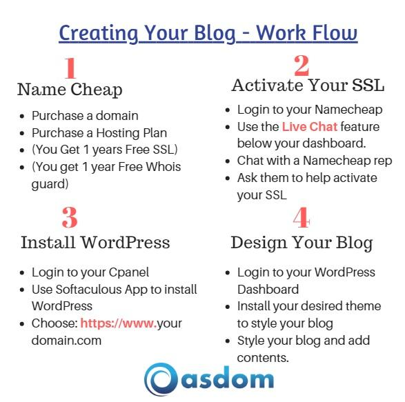 how to create and start a blog. blogging for beginners