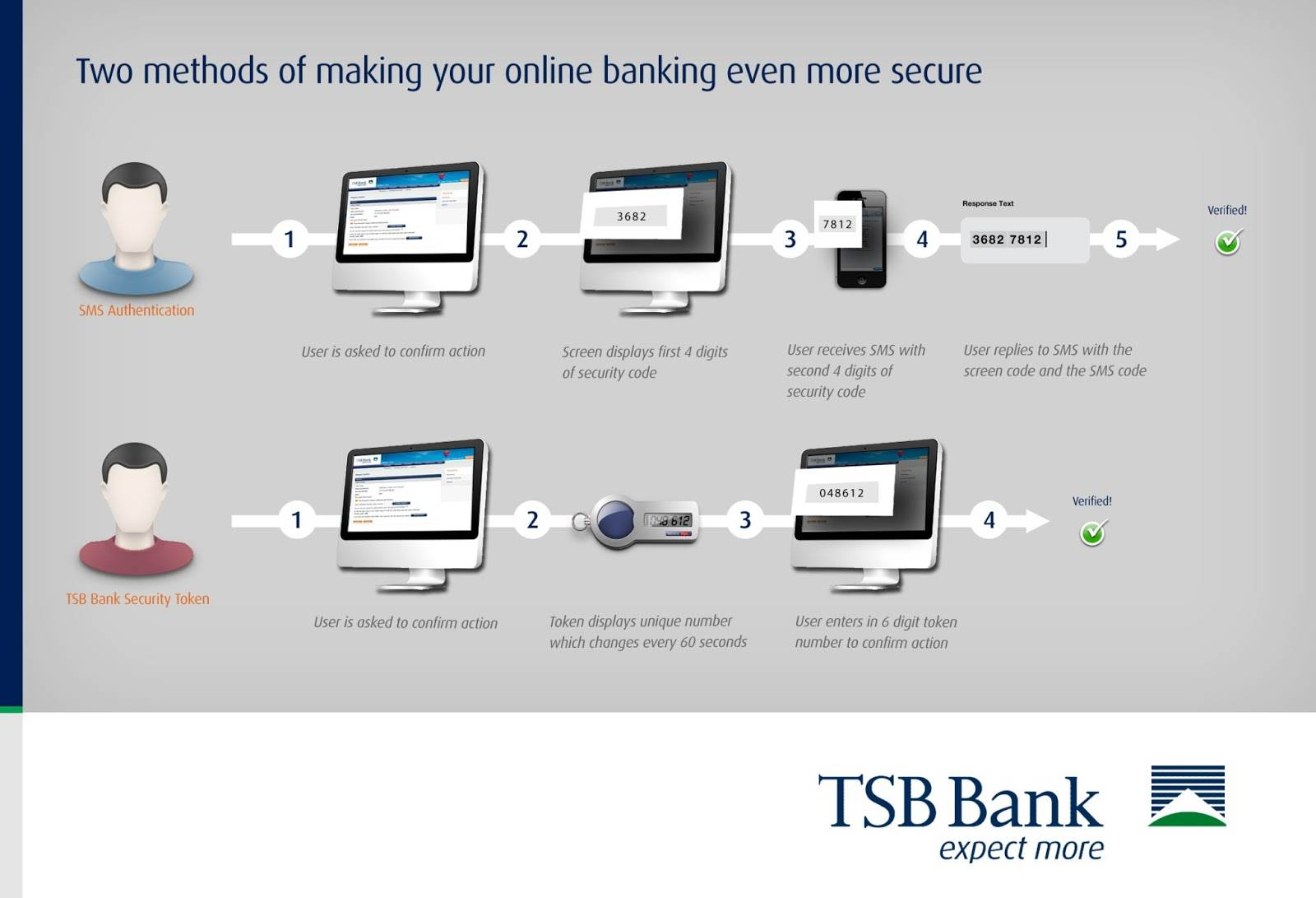 Image source: TSB Bank-TFA Security Diagram