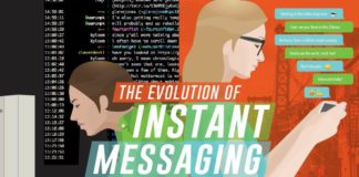 Almost everyone make use of instant messaging apps like WhatsApp, Imo, Skype etc. When did Instant messaging evolve? This infographic gives the info.