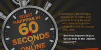 With many turning to the Internet to find the product they want, E-commerce is becoming an increasingly dominant part of retail around the world. But what happens in just 60 seconds in the online economy?