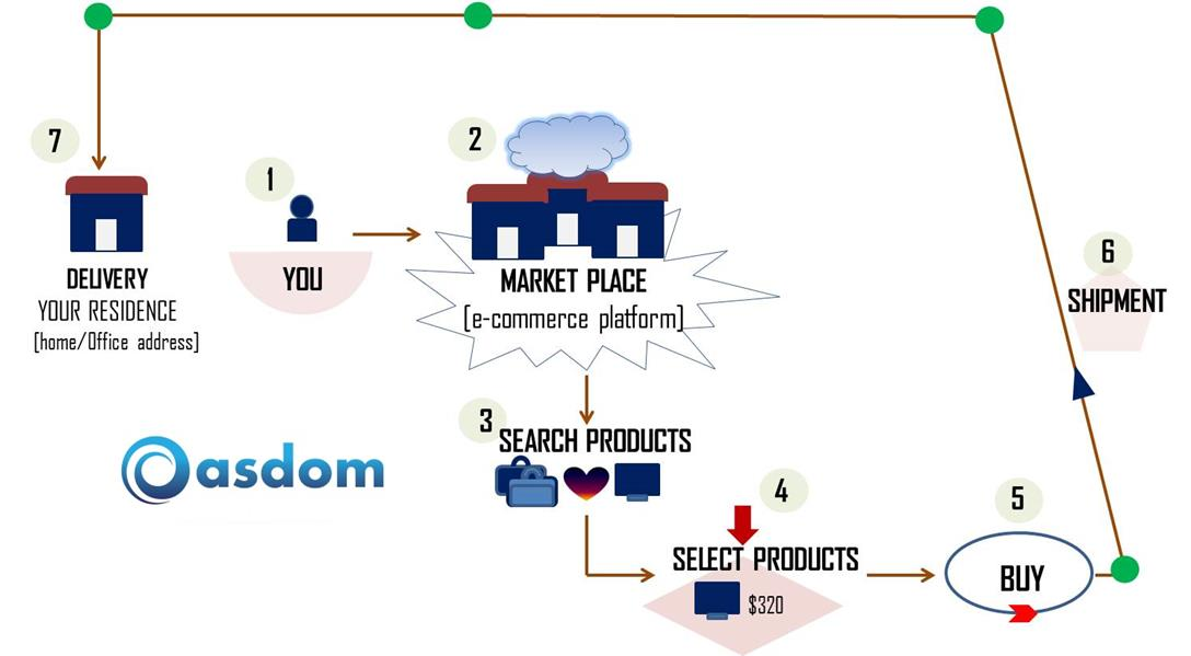 7 simple steps of the importation business
