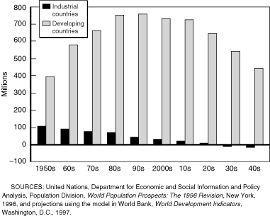 importance of population study