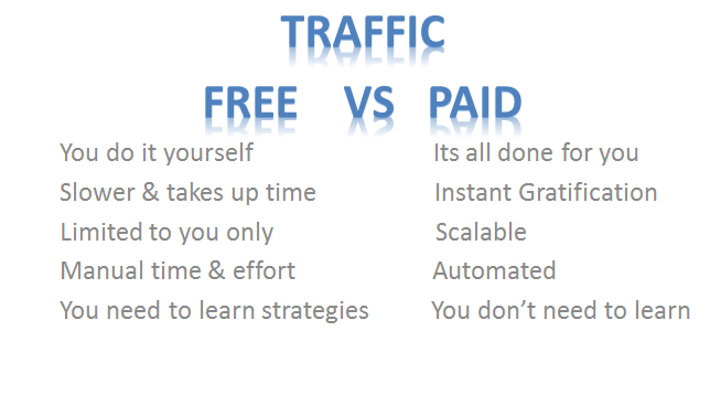 how to get website traffic free vs paid