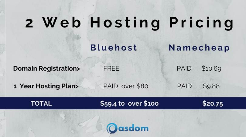 how to start a blog hosting plan namecheap vs bluehost