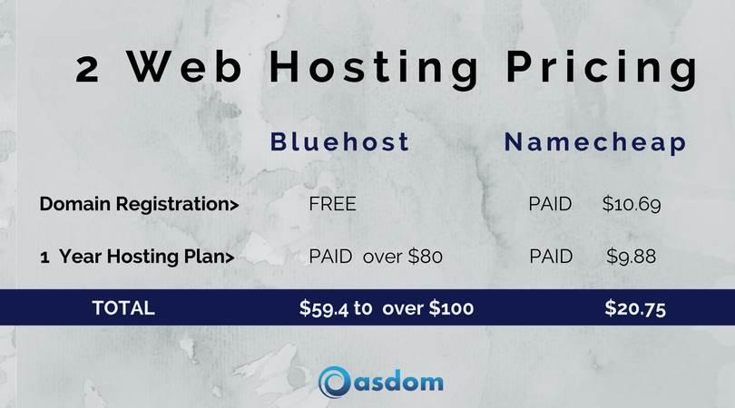 how to start a blog hosting plan namecheap vs bluehost