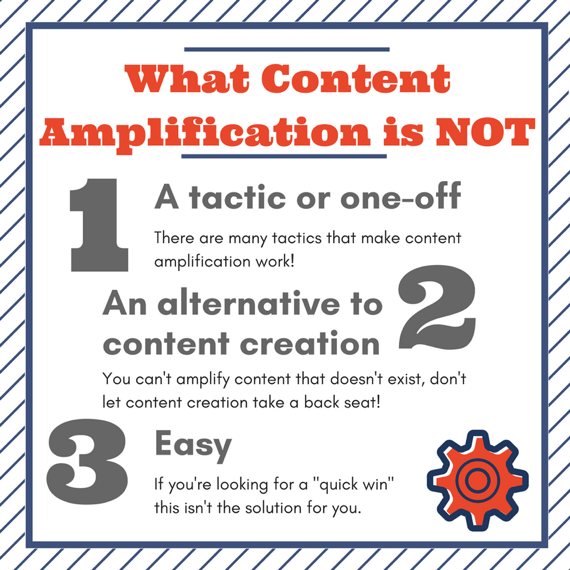 content marketing amplification