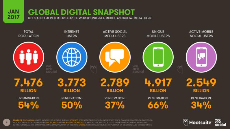 The digital marketing and internet users stats. Digital media usage