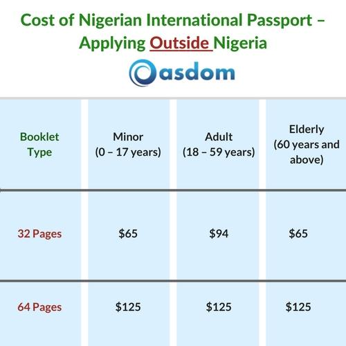 Cost of Nigerian International Passport – Applying Outside Nigeria