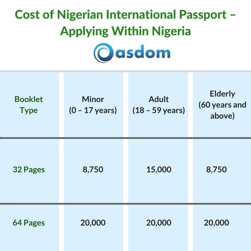 Cost of Nigerian Passport – Applying Within Nigeria