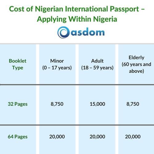 Nigerian International Passport Application Cost Renewal 2018
