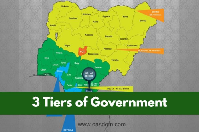 Oasdom.com Relationship between the three tiers of government 3 tiers federal state local government