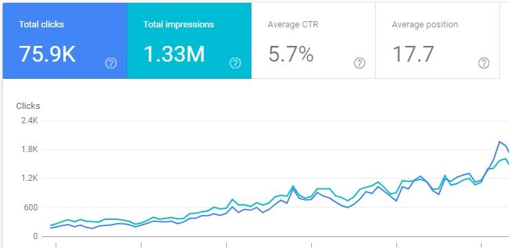 blog analytics impression bloggers