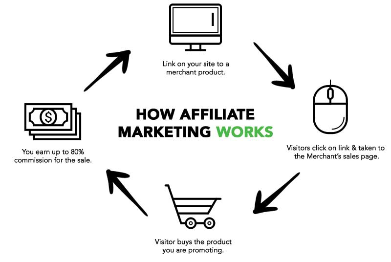 online jobs in nigeria - Affiliate marketing