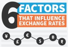 factors affect exchange rate
