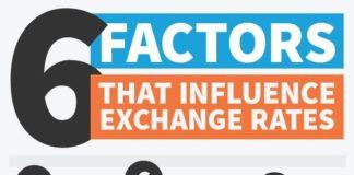 factors affect exchange rate