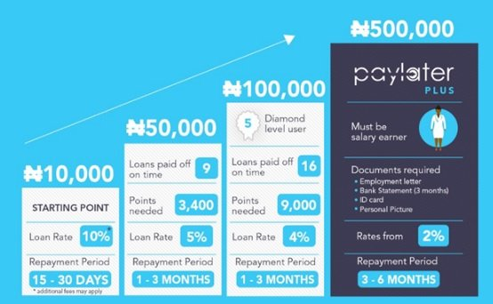 quick online soft loan in Nigeria - paylater loans