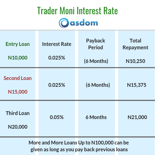 Trader Money Interest Rate and Payback Period - Federal Government Loan