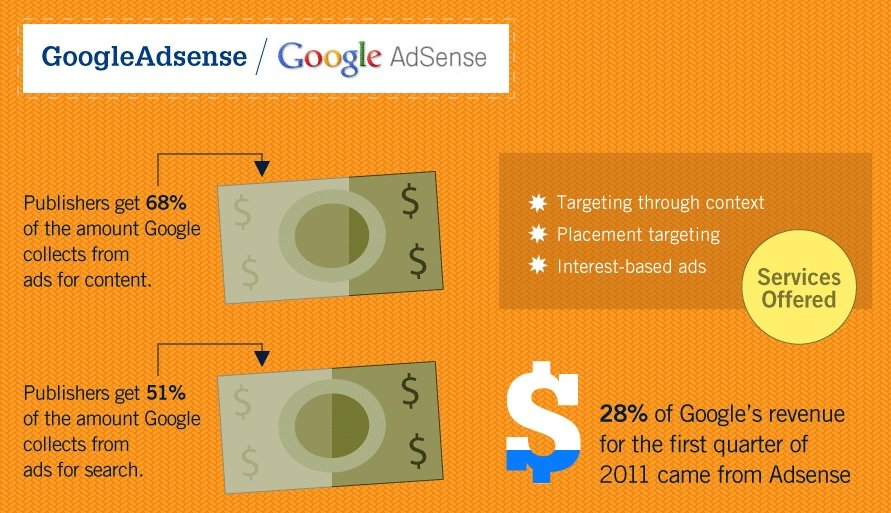 Google Adsense Quick Facts