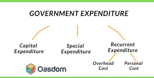 Government Expenditure and revenue types