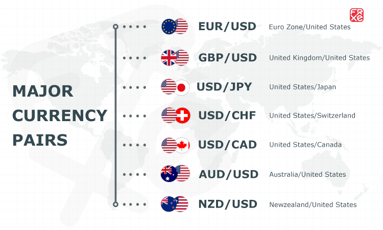Major currency pairs - Beginner forex trading guide