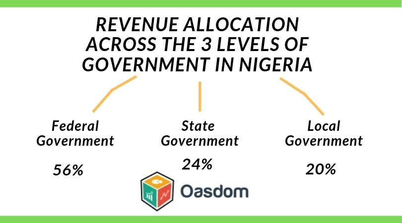 Revenue allocation across the three levels of government in Nigeria - Government revenue allocation formula