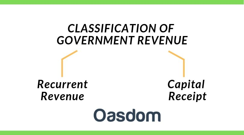classification and sources of government revenue in Nigeria