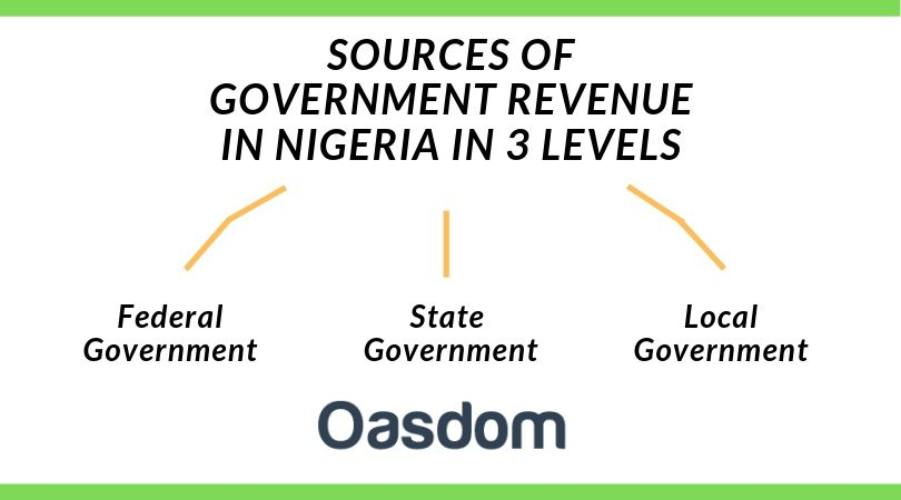 levels of government revenue in Nigeria