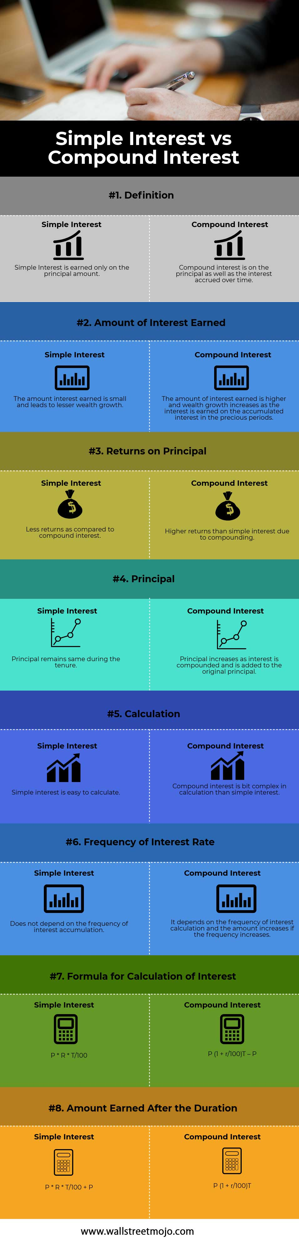 The difference between Simple-Interest and Compound-Interest