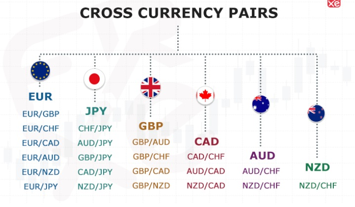 minor currency pairs or cross currencies