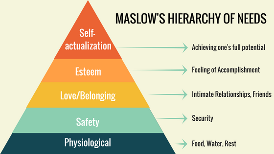 Maslow's hierarchy of needs in Persuasive copywriting